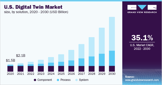 U.S. digital twin market size, by end use, 2014 - 2025 (USD Million)