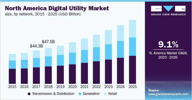 U.S. digital utility market size, by network, 2014-2025 (USD Billion)