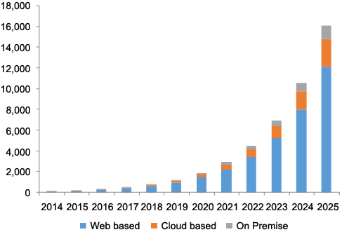 U S  Direct To Consumer Telehealth Services Market Report, 2025