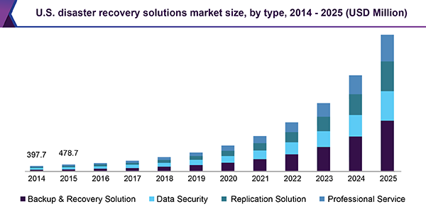 Disaster Recovery Solutions Market Size & Share | Industry