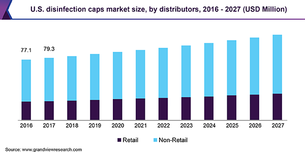 https://www.grandviewresearch.com/static/img/research/us-disinfection-caps-market.png