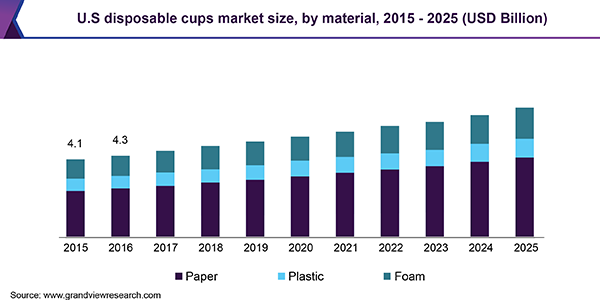 U.S. disposable cups market