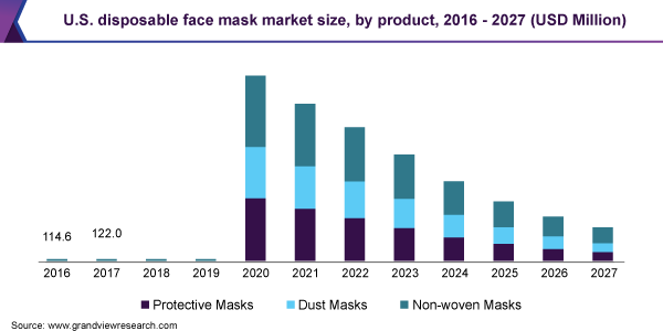 U.S. disposable face mask market size, by product, 2016 - 2027 (USD Million)
