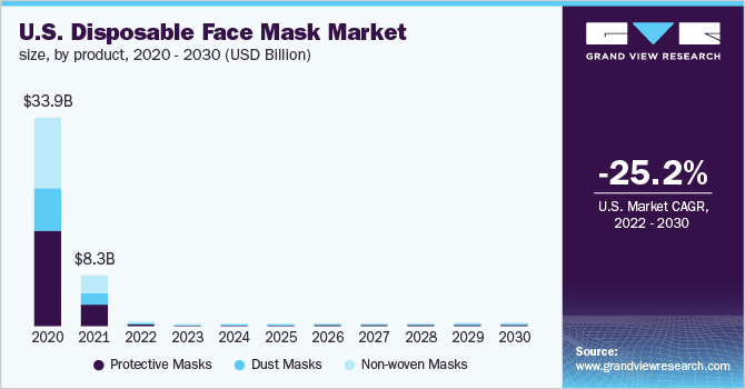 U.S-Disposable-Face-Mask-Market-Size-by-Product