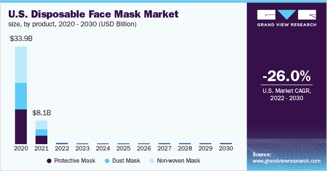 U.S. disposable face masks market size
