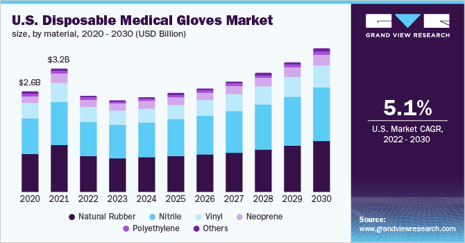 U.S. disposable medical gloves market size, by material, 2016 - 2027 (USD Million)