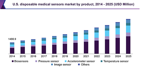 Disposable Medical Sensors Market Size Industry Report