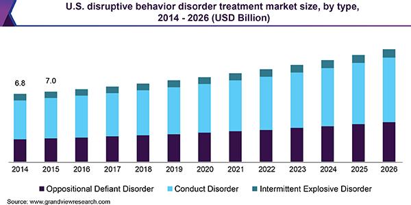 U.S. disruptive behavior disorder treatment market size, by type, 2014 - 2026 (USD Billion)