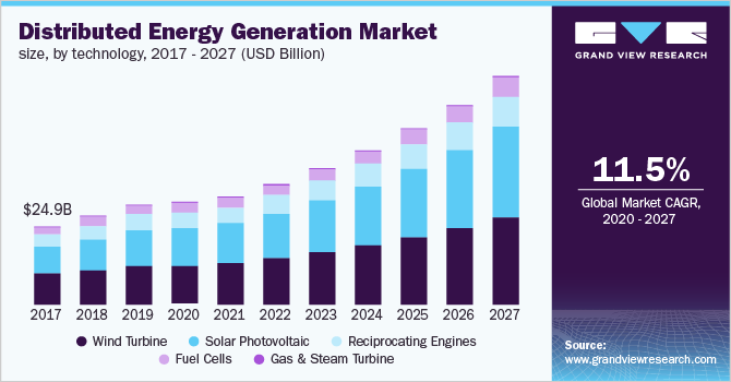 The U.S. distributed energy generation market size