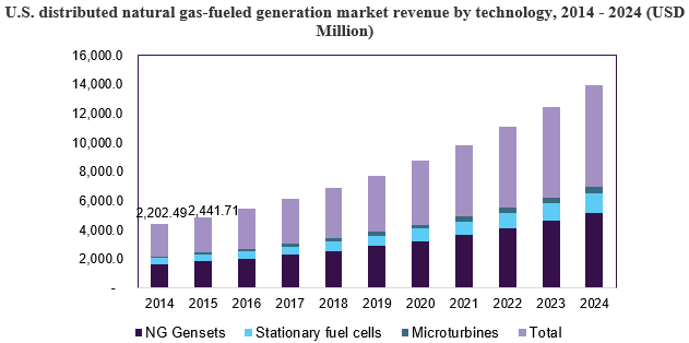U.S. distributed natural gas-fueled generation market revenue by technology, 2014 - 2024 (USD Million)