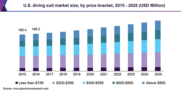 U.S. diving suit Market