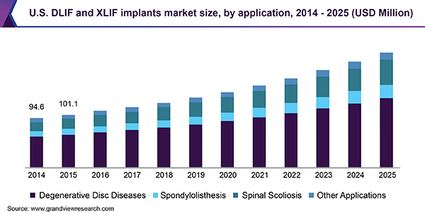 U.S. DLIF and XLIF implants market size, by application, 2014 - 2025 (USD Million)