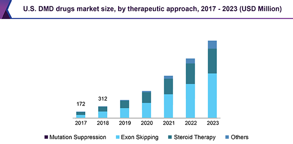U.S. DMD drugs market size, by therapeutic approach, 2017 - 2023 (USD Million)