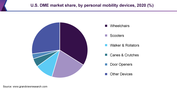 U.S. DME market share, by product, 2017 (%)