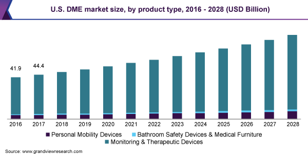 U.S. DME market size, by product, 2014 - 2025 (USD Billion)