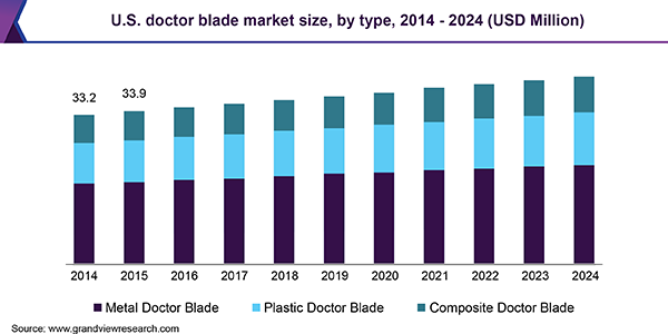 U.S. doctor blade market size, by type, 2014 - 2024 (USD Million)