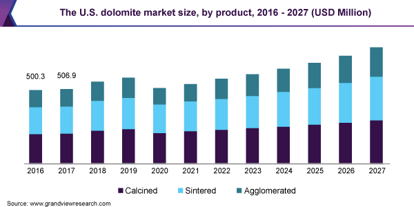 The U.S. dolomite market size