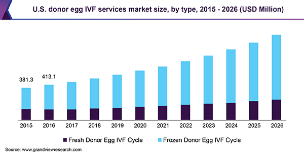 U.S. donor egg IVF services market