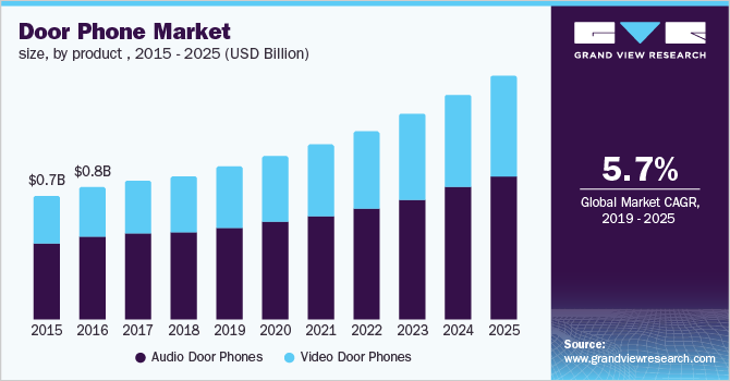 U.S. door phone market