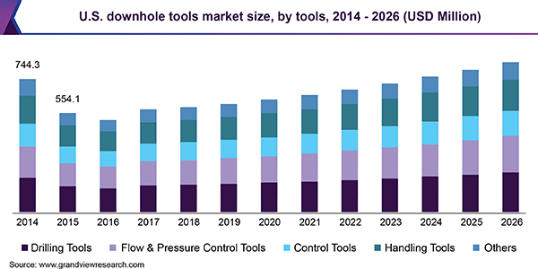 U.S. downhole tools market