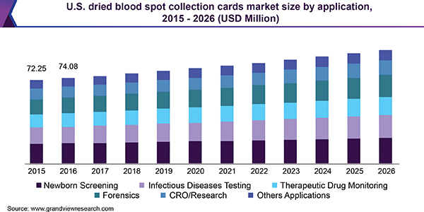 U.S. dried blood spot collection cards market size by application, 2015-2026 (USD Million)