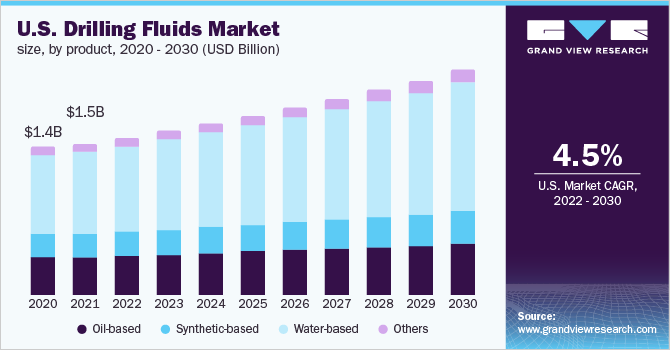 U.S. drilling fluids market revenue by product, 2014 - 2025 (USD Million)