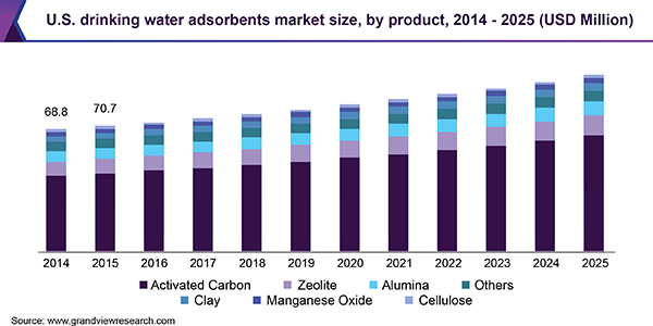 U.S. drinking water adsorbents Market