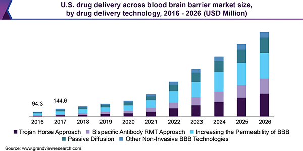U.S. Drug Delivery across Blood Brain Barrier Market Size, By Drug Delivery Technology, 2016 - 2026 (USD million)