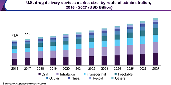 U.S. drug delivery devices market size, by route of administration, 2016 - 2027 (USD Billion)