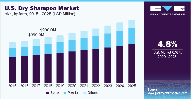 Global Dry Shampoo Market Size Share Industry Report 2019 2025