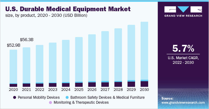 U.S. durable medical equipment market size