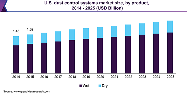 U.S. dust control systems market