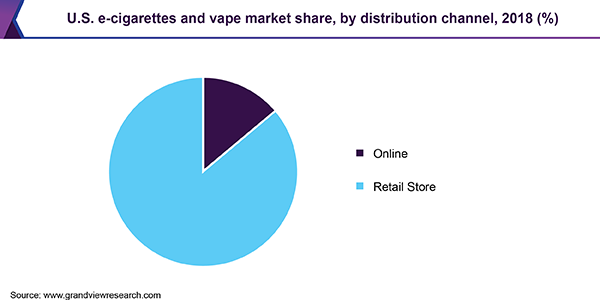 U.S. e-cigarettes and vape market share, by distribution channel, 2018 (%)