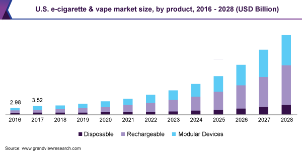 U.S. e-cigarette and vape market size by product, 2014-2025 (USD Million)