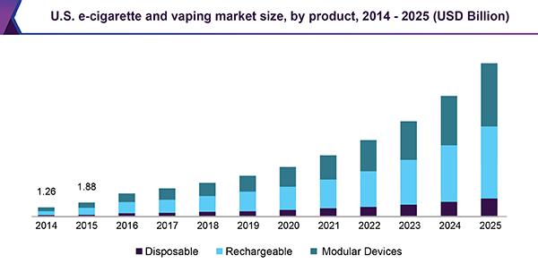 U.S. e-cigarette and vaping market size, by product, 2014 - 2025 (USD Billion)