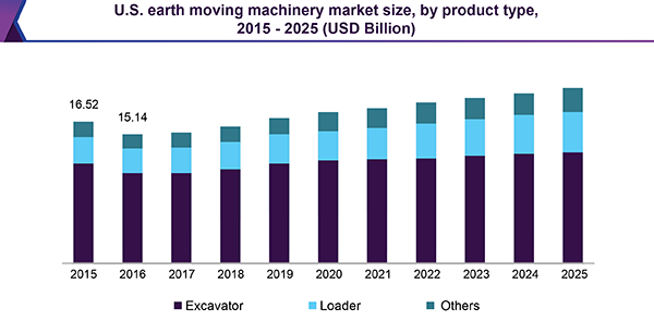 U.S. earth moving machinery market size, by product type, 2015 - 2025 (USD Billion)