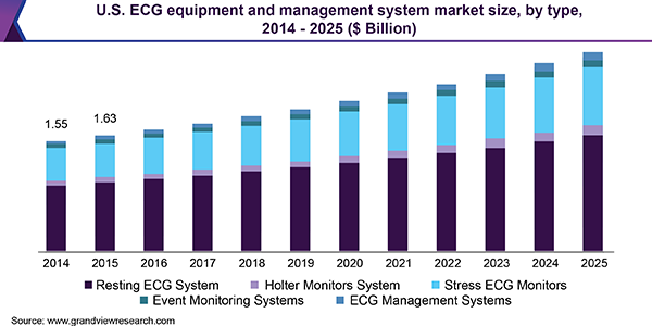 U.S. ECG equipment and management system market