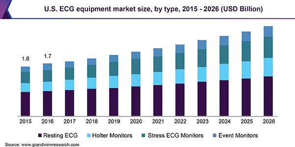 U.S. ECG equipment market size, by type, 2015 - 2026 (USD Billion)