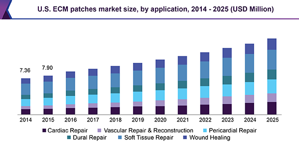 U.S. ECM patches market size, by application, 2014 - 2025 (USD Million)