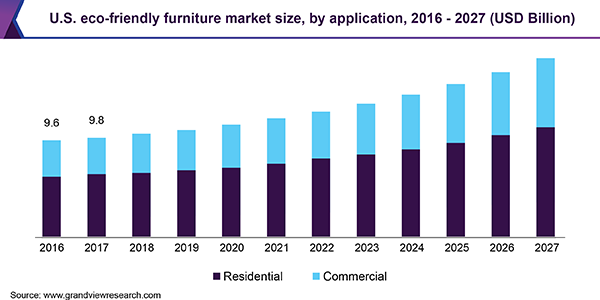 U.S. eco-friendly furniture market size, by application, 2016 - 2027 (USD Billion)