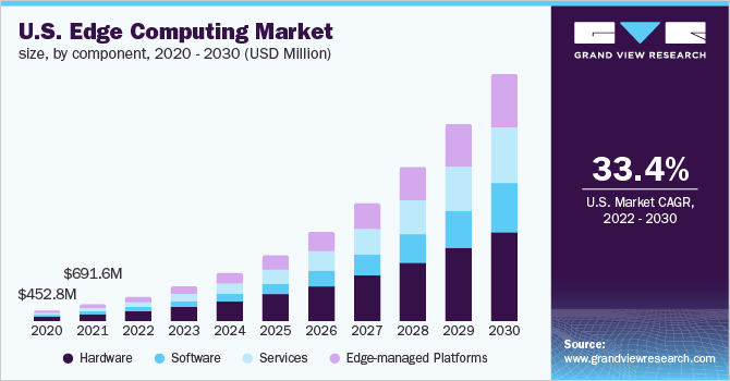 U.S. edge computing market size, by component, 2016 - 2027 (USD Billion)
