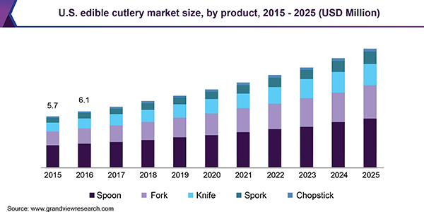 U.S. edible cutlery market size, by product, 2015 - 2025 (USD Million)