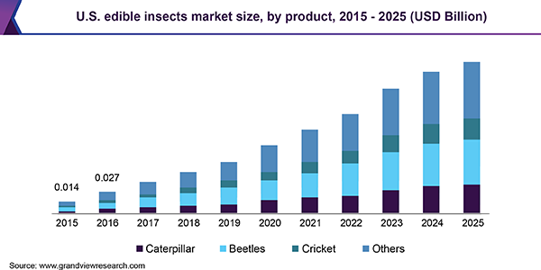 U.S. edible insects market