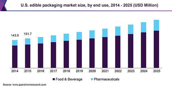 U.S. Edible Packaging Market Size, By End Use, 2014 - 2025 (USD Million)