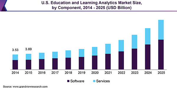 U.S. Education and Learning Analytics Market Size, by Component, 2014 - 2025 (USD Billion)