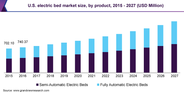 U.S. electric bed market size, by product, 2015 - 2027 (USD Million)