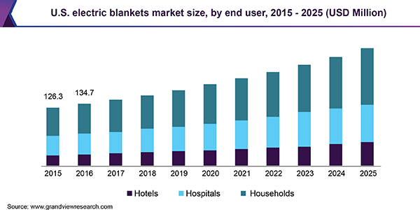 U.S. electric blankets market size, by end user, 2015 - 2025 (USD Million)