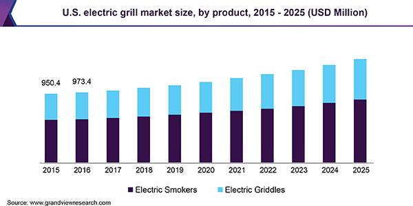 U.S. electric grill market size, by product, 2015 - 2025 (USD Million)