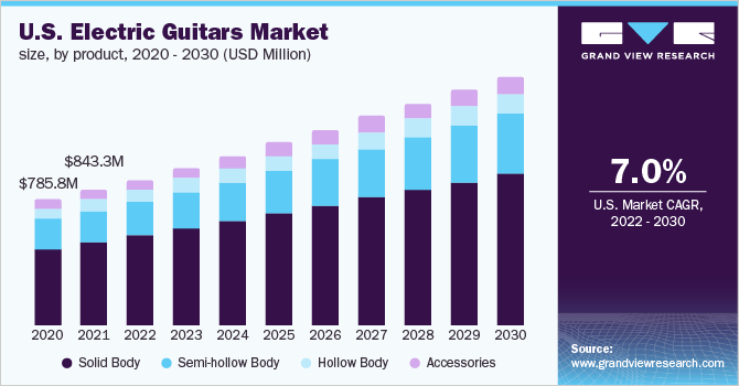 U.S. electric guitars market