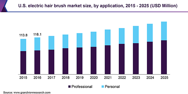 U.S. electric hair brush market size, by application, 2015 - 2025 (USD Million)